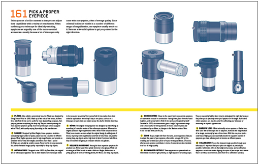 page showing telescope eyepieces